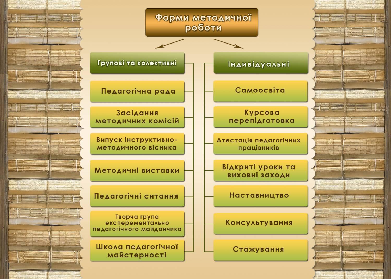 ДПТНЗ Рівненський центр ПТО сервісу та дизайну Методичний кабінет Методичні
